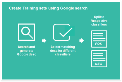 Creating Classifiers from Google Search