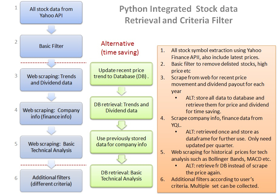 Python Integrated Stock Data Retrieval And Stock Filter Simply Python