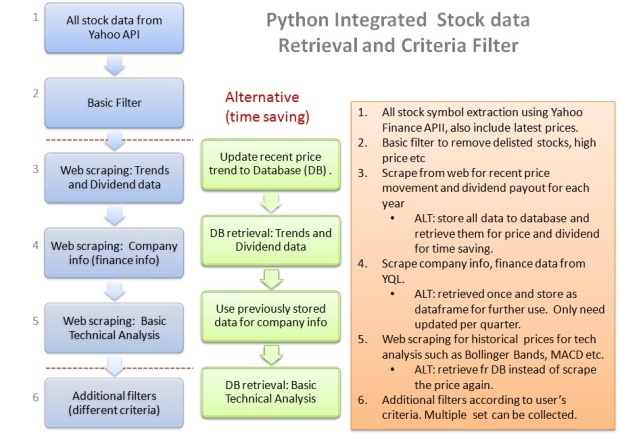 Python Integrated Stock retrieval and filter